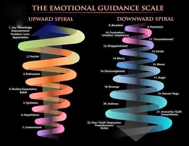 Omhoog klimmen op de ladder van emoties